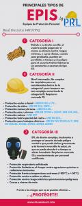 Clasificación de los equipos de protección personal