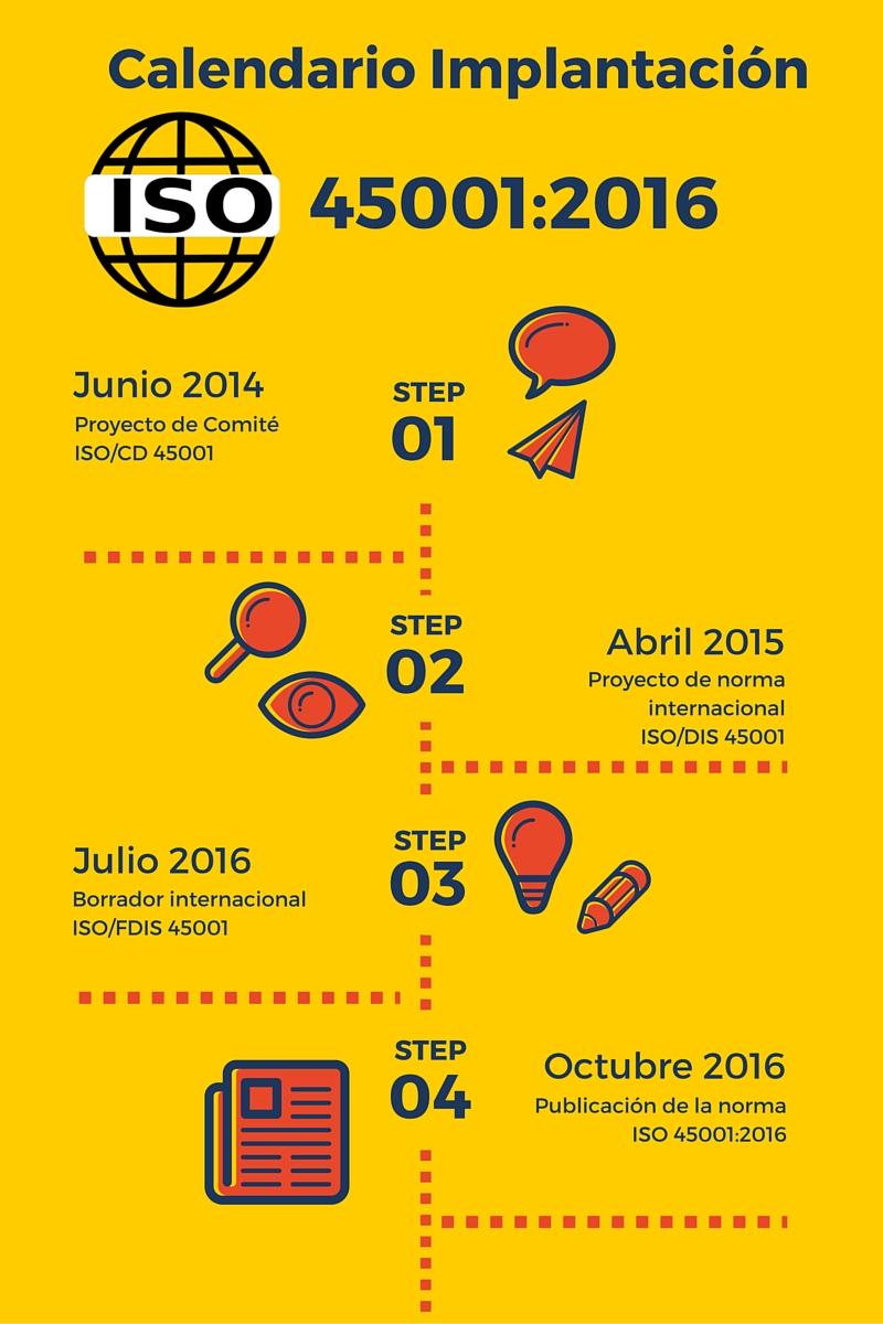 ISO 45001:2016 fechas
