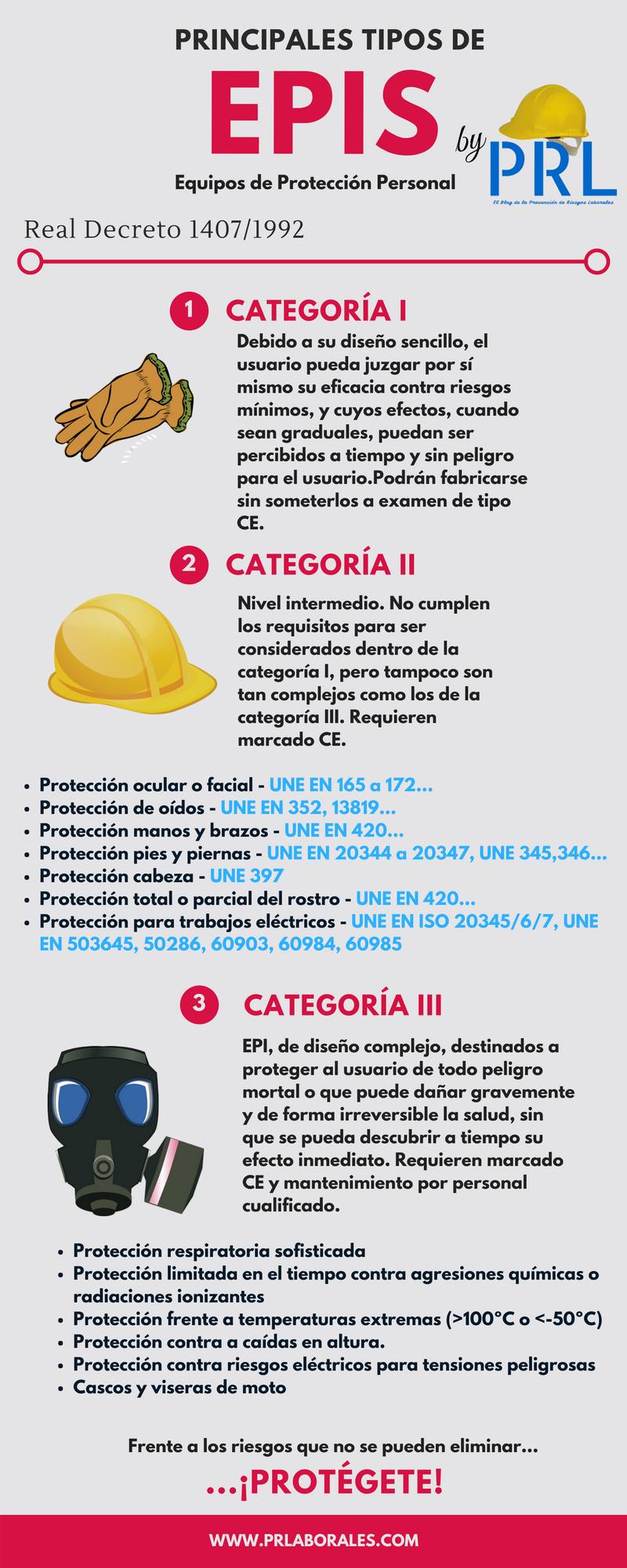 Tipos de EPIS