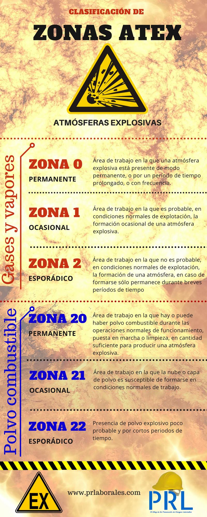Clasificación de zonas ATEX